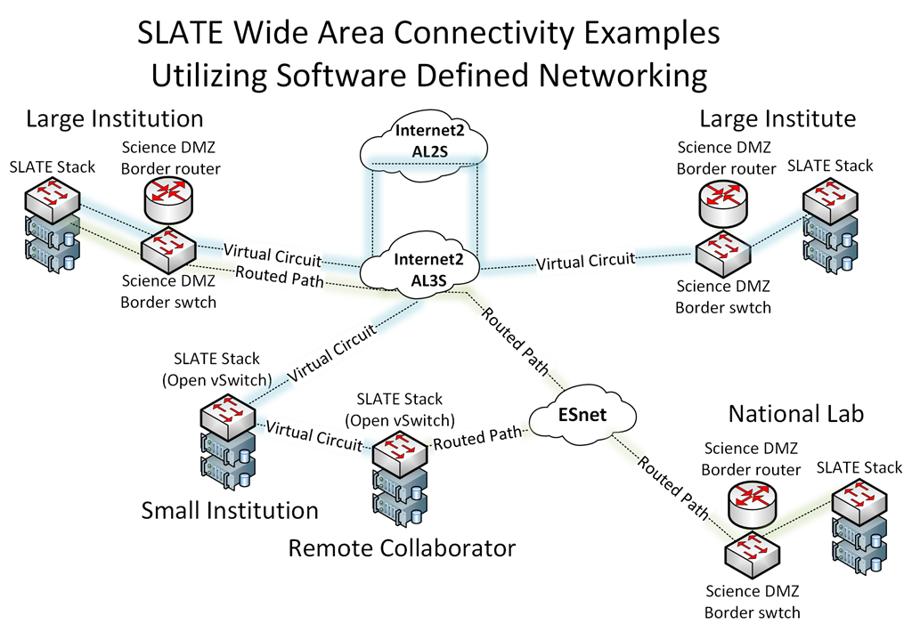 SLATE Connectivity